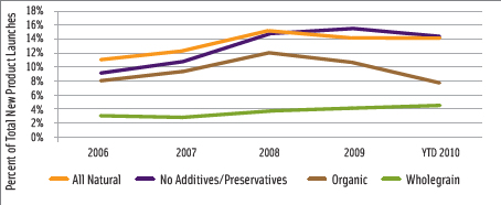 Figure 2. U.S. new product introductions by specific claims, 2005–2009. From Mintel Global New Products Database, 2010.