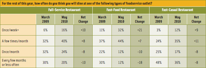 Figure 1. Dining Out Behavior. From Technomic, 2010.