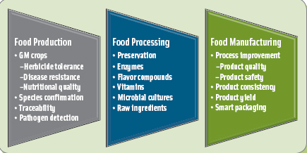 Figure 1. How Biotechnology Supports the Food Supply. From Rene D. Massengale.