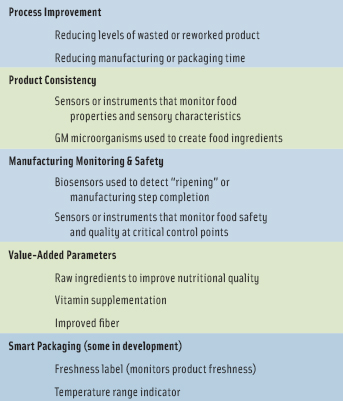 Table 2. Examples of Biotechnology Applications in Food Manufacturing. Adapted from FAO, 2010.