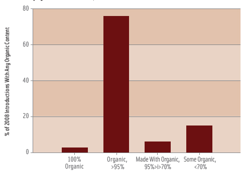 Figure 1. Share of 2008 food introductions with any organic ingredients, according to level of organic content. From GNPD, 2008.