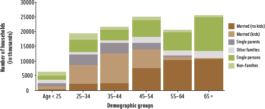 Figure 1. U.S. household types by age of householder.