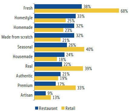 Figure 3. Quality descriptors sought when buying food/beverage at restaurants vs grocery/retail (Technomic, 2010).