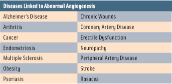 "According to Li, abnormal angiogenesis is ""a common denominator underlying more than 70 different diseases."""