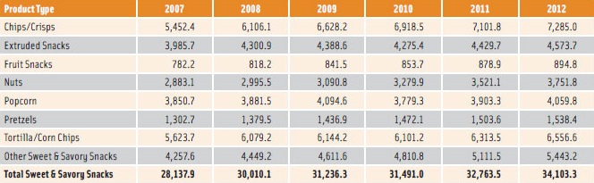 Table 2. Sales of Sweet and Savory Snacks Category by Product Type: Value 2007–2012 (US$ million)
