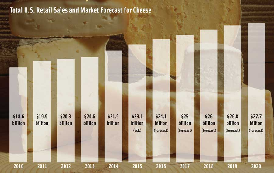 Total U.S. Retail Sales and Market Forecast for Cheese. (Sources: IRI Infoscan Reviews and Mintel)