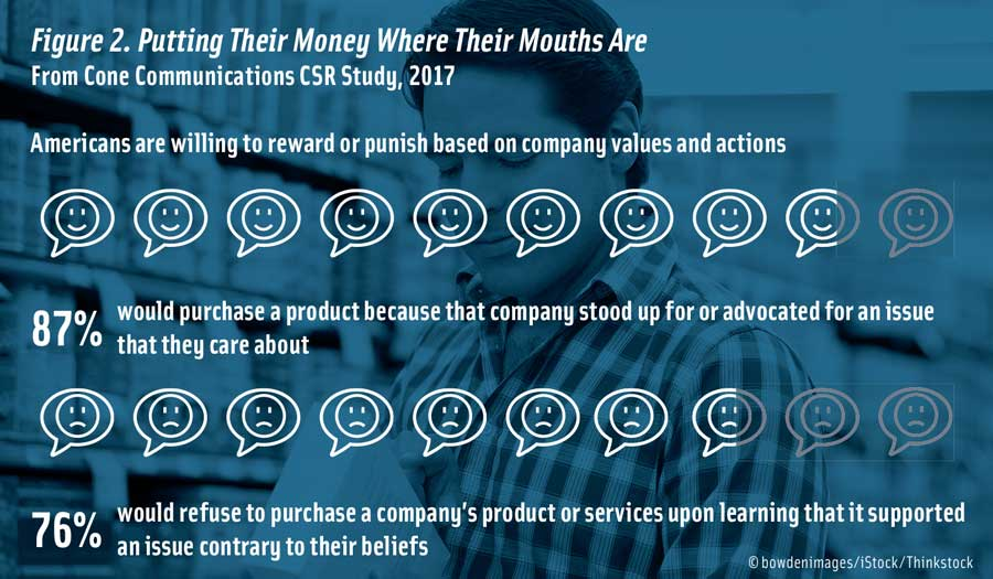 Figure 2. Putting Their Money Where Their Mouths Are  From Cone Communications CSR Study, 2017