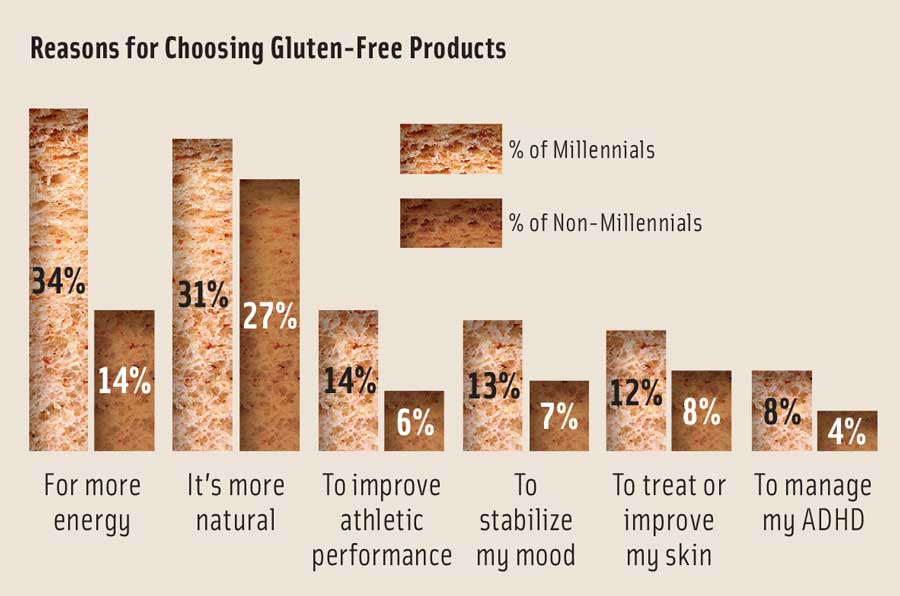 Figure 2. Millennials' Perspectives on Gluten-Free. (a comparison of attitudes—Millennials versus non-Millennials) From Mintel, 2016