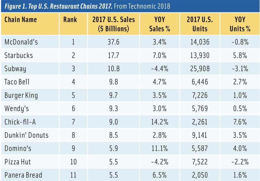 Figure 1. Top U.S. Restaurant Chains 2017. From Technomic 2018