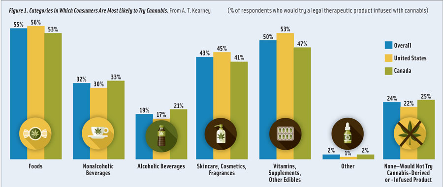 Figure 1. Categories in Which Consumers Are Most Likely to Try Cannabis. From A. T. Kearney. (% of respondents who would try a legal therapeutic product infused with cannabis)