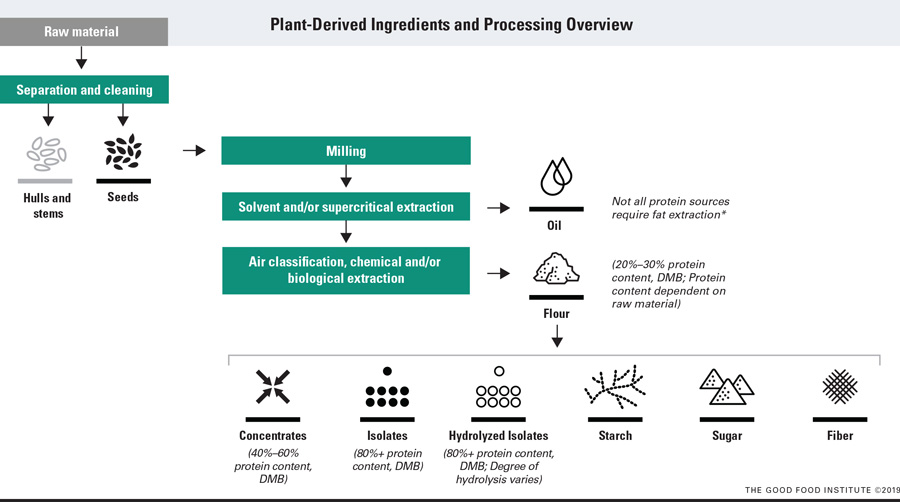 Figure 3. Plant proteins (in their isolate form) are at the very end of processing, meaning with their creation comes an abundance of starch, fiber, sugar, and various concentrations of protein (dependent on the raw material). These ingredients offer a plethora of low-cost, functional solutions ranging from high water hold (and further, the creation of strong and flexible gels), emulsification, and dough formation. *Due to the low fat content of pulses, fat is not always extracted (avoiding traditional fat-extraction chemicals–namely, hexane).
