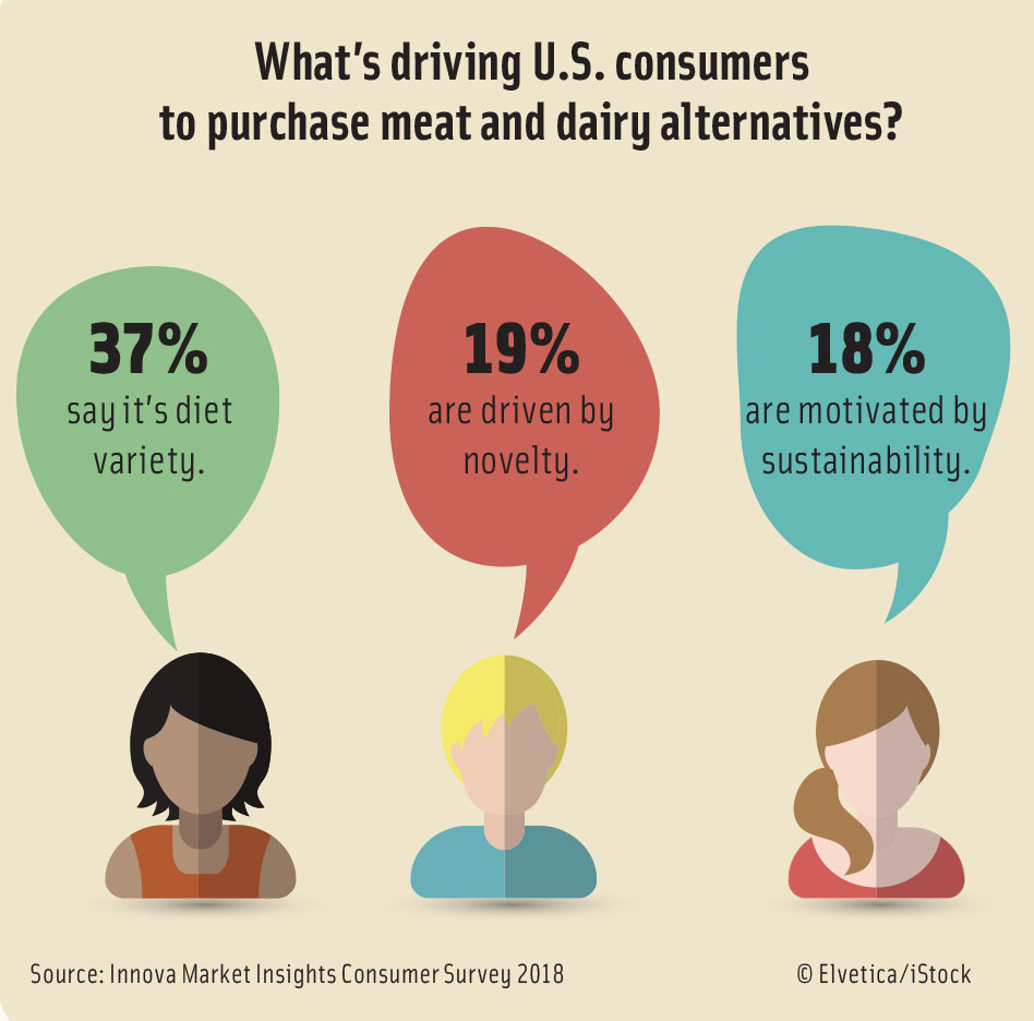 What's driving U.S. consumers  to purchase meat and dairy alternatives? Source: Innova Market Insights Consumer Survey 2018