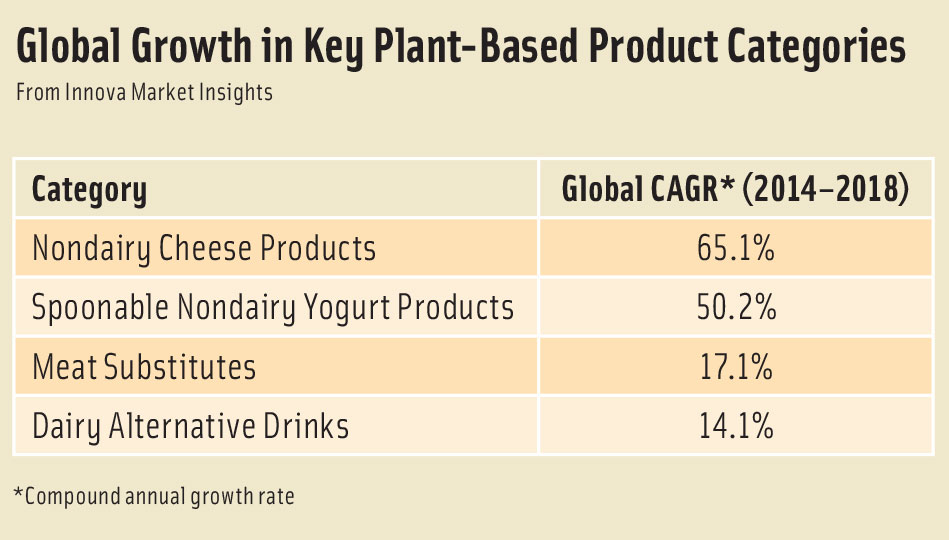 Global Growth in Key Plant-Based Product Categories From Innova Market Insights
