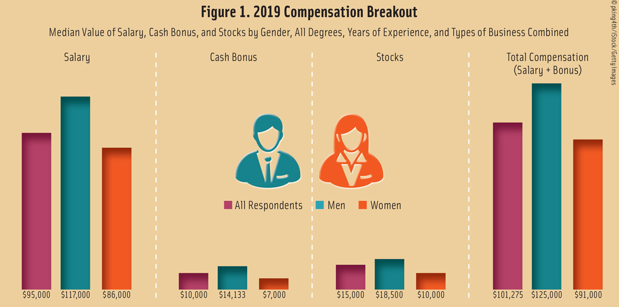 IFT Salary Survey: Compensation Breakout