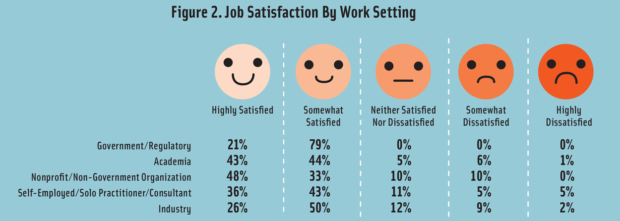 Figure 2. Food Industry Job Satisfaction By Work Setting