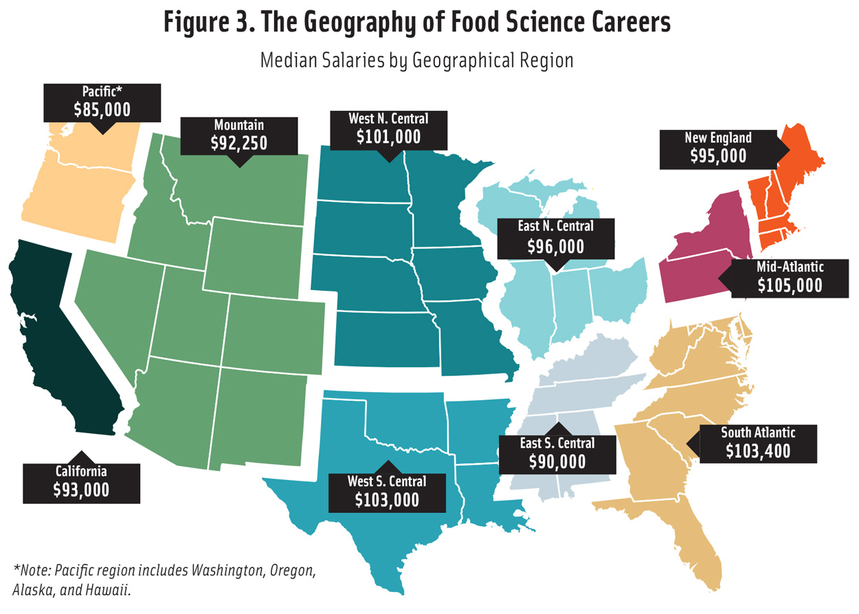 Figure 3. The Geography of Food Science Careers