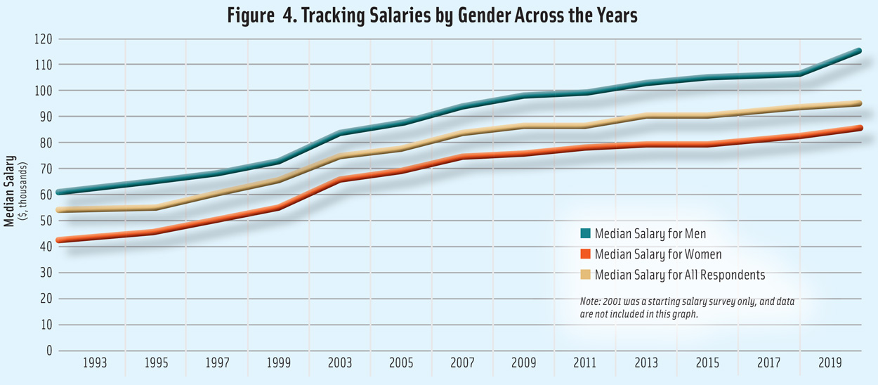 Figure 4. Tracking Food Industry Salaries by Gender Across the Years