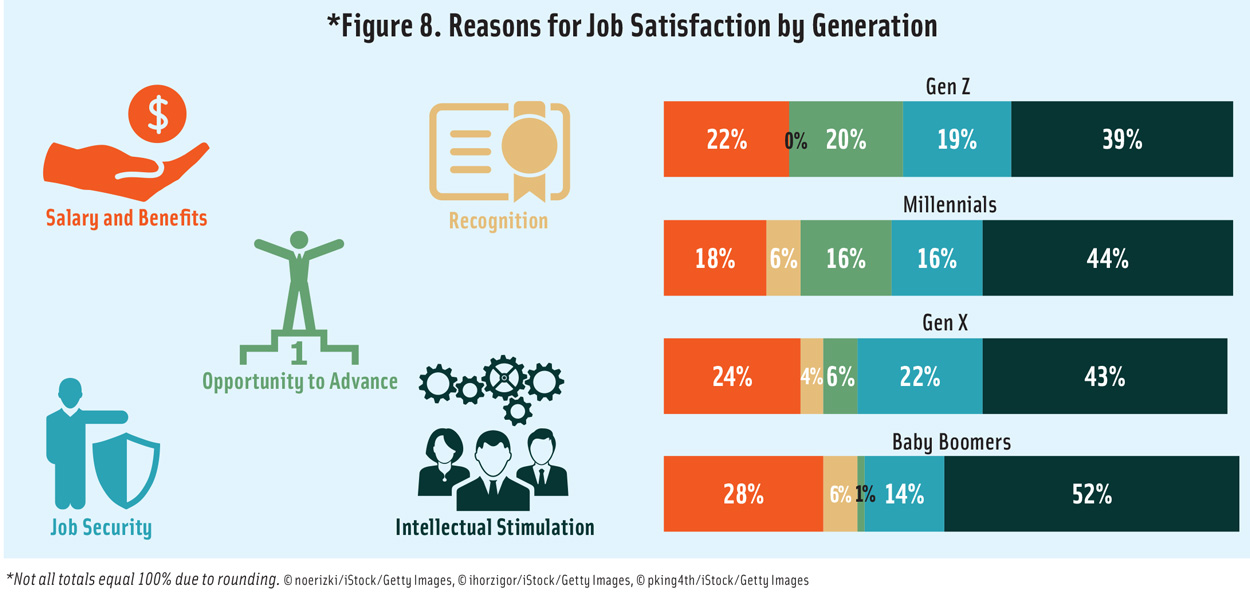 Figure 8. Reasons for Food Job Satisfaction by Generation