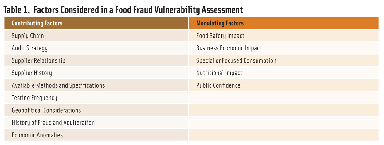 Prescreening Ingredients for a Food Fraud Vulnerability Assessment