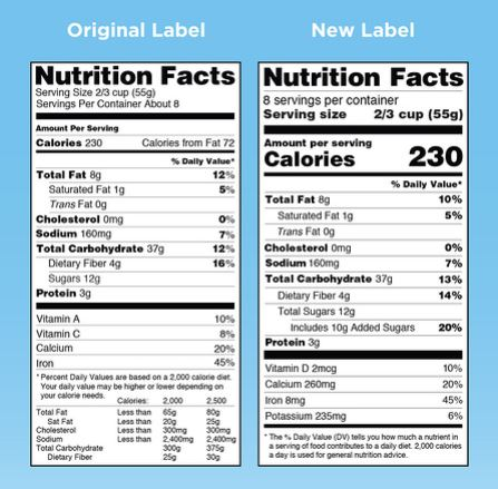 Decoding Updated Nutrition Facts Label