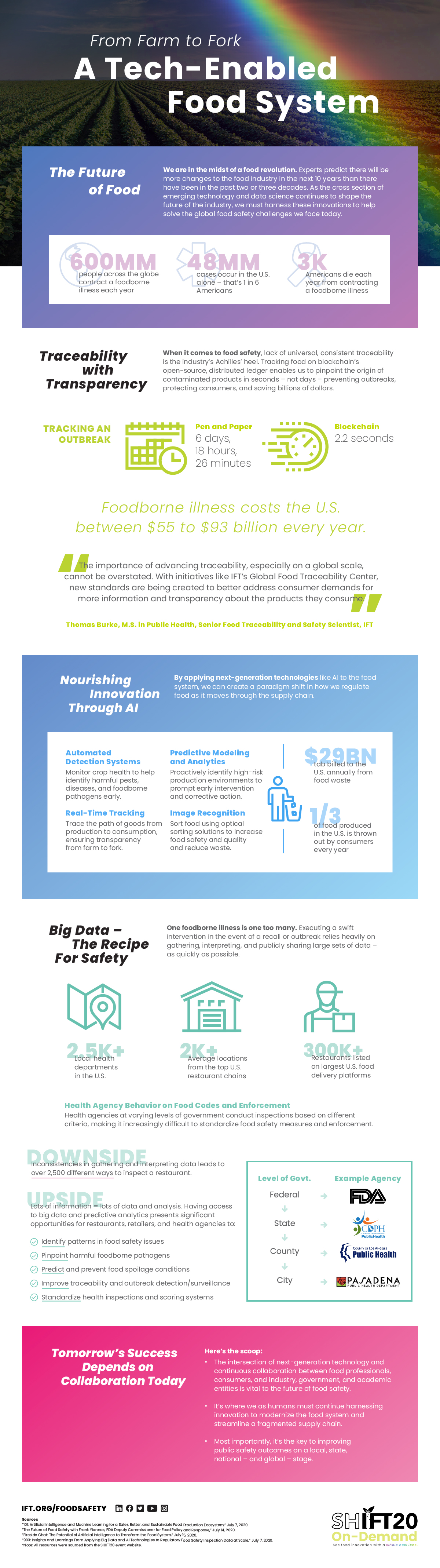 Future of Food, Food Safety, Traceability, Innovation Infographic