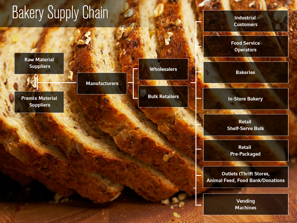 Bakery Supply Chain