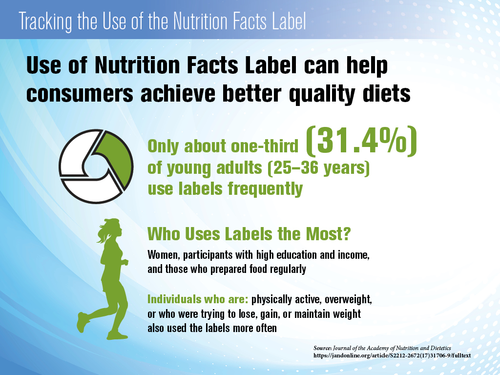 Nutrition Facts - Better Diets