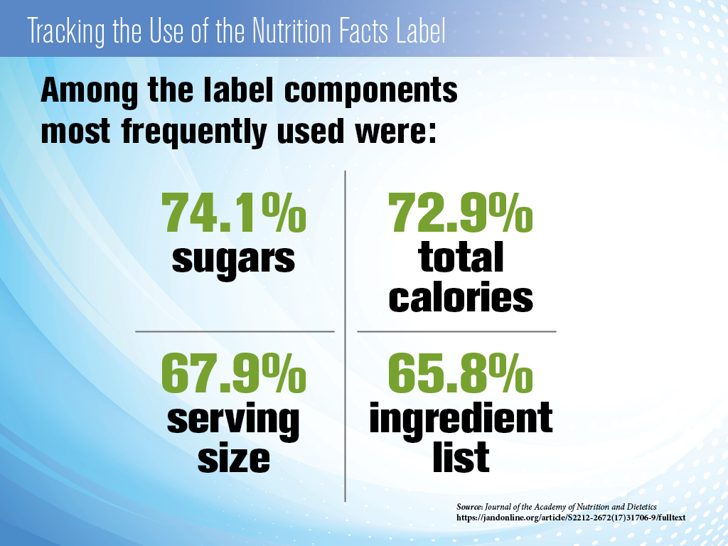 Nutrition Labels - Labeled Components