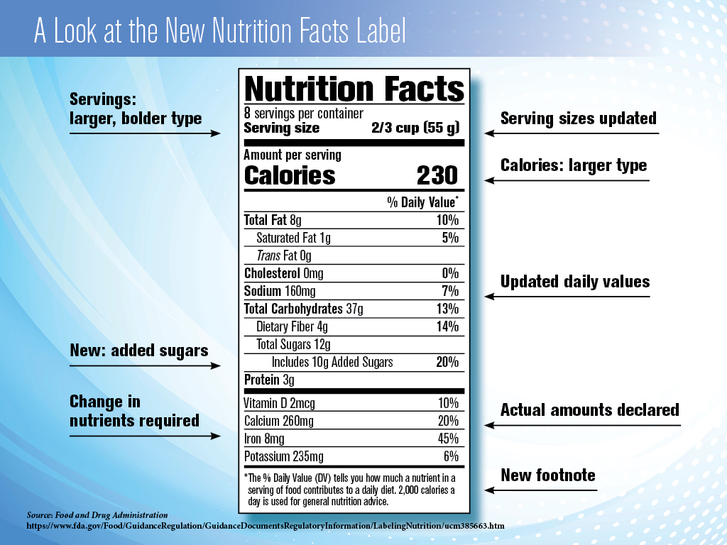 Nutrition Label - New Label