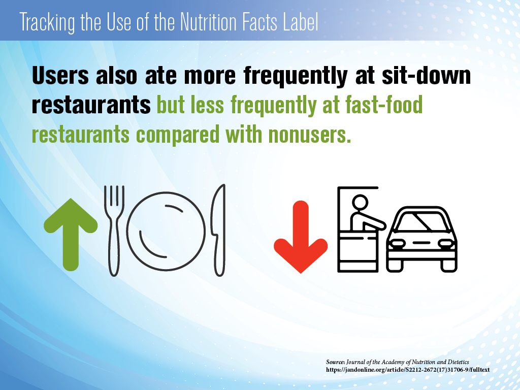 Nutrition Label - Sitdown Restaurants