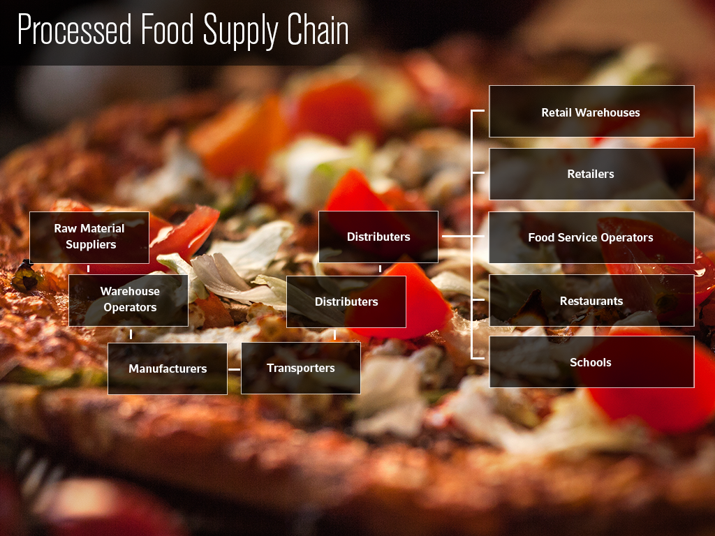 Processed Food Supply Chain