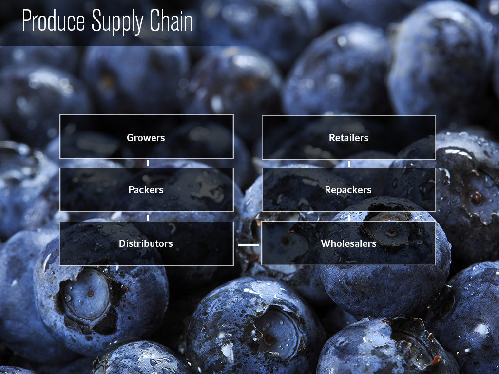 Produce Supply Chain