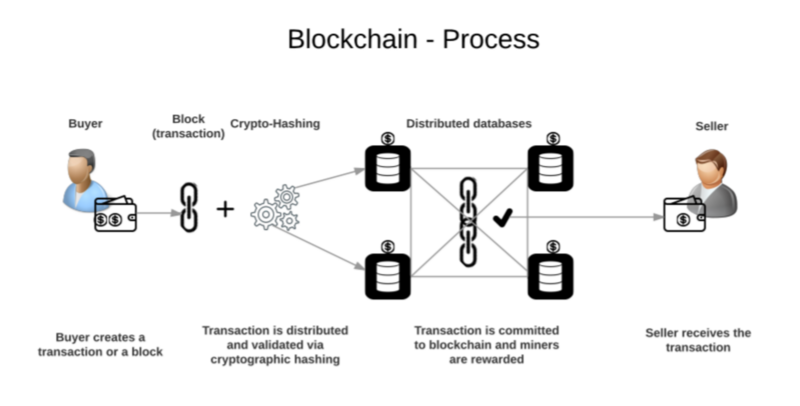 Blockchain secured enterprise document
