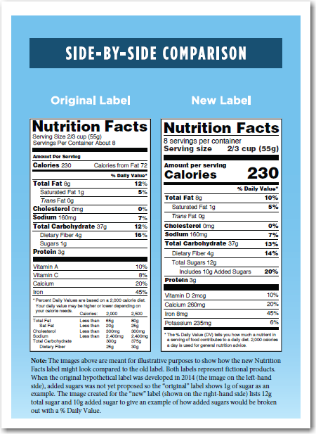 New Nutrition Fact Label