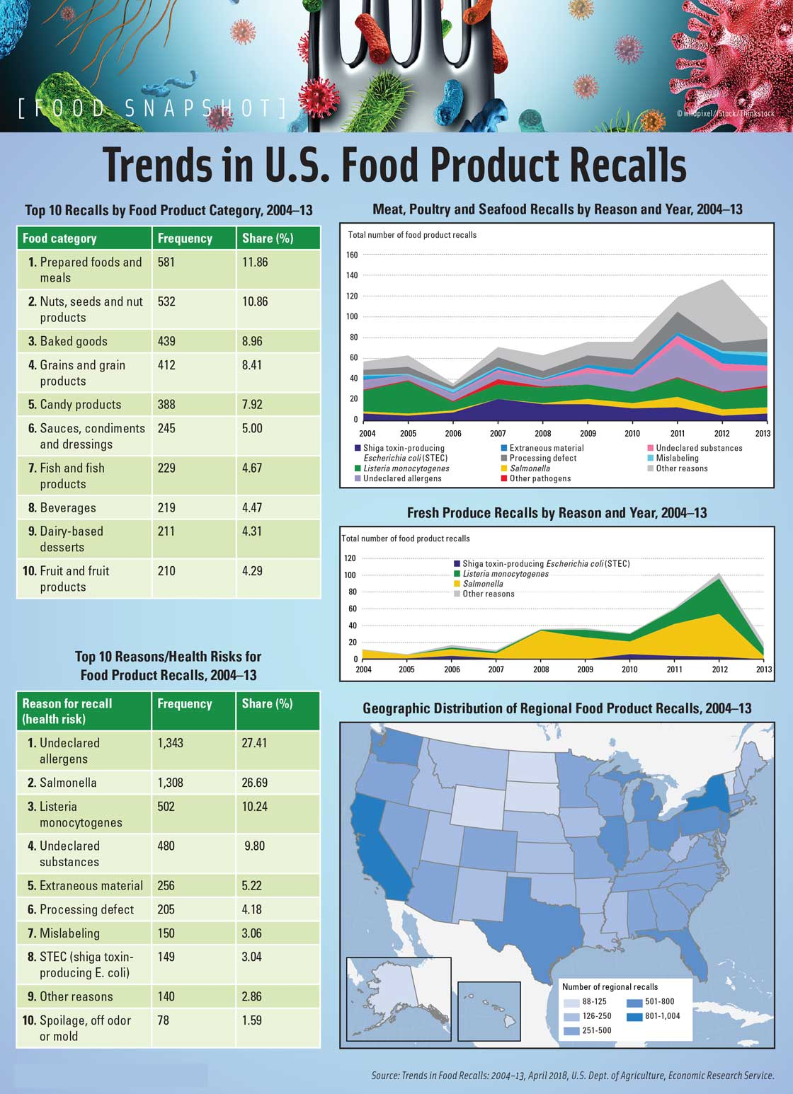 Trends in U.S. Food Product Recalls. Source: Trends in Food Recalls: 2004–13, April 2018, U.S. Dept. of Agriculture, Economic Research Service.