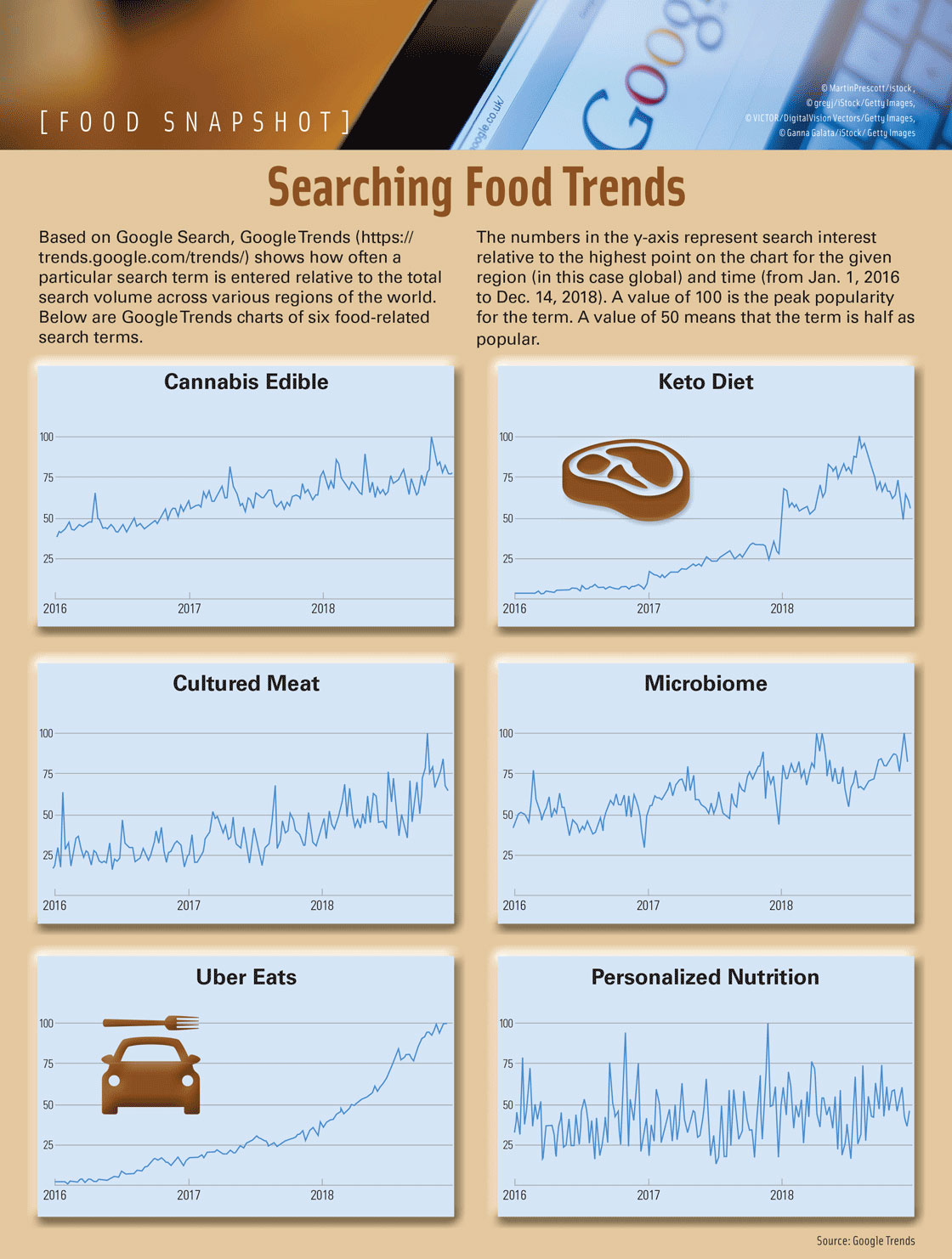 Searching Food Trends. Source: Google Trends