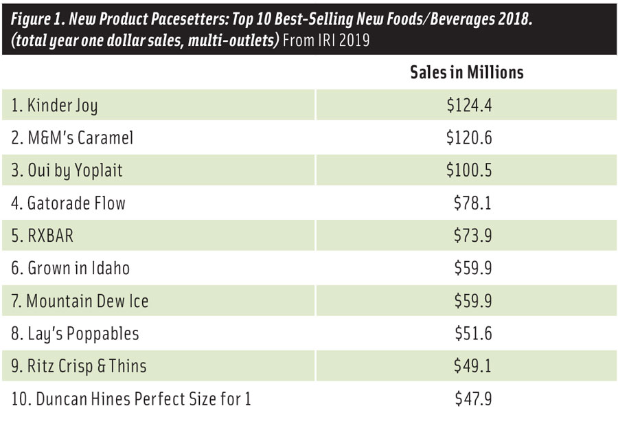 Figure 1. New Product Pacesetters: Top 10 Best-Selling New Foods/Beverages 2018.  (total year one dollar sales, multi-outlets) From IRI 2019