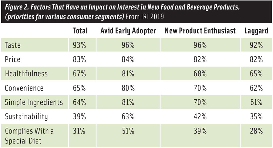 Figure 2. Factors That Have an Impact on Interest in New Food and Beverage Products.  (priorities for various consumer segments) From IRI 2019