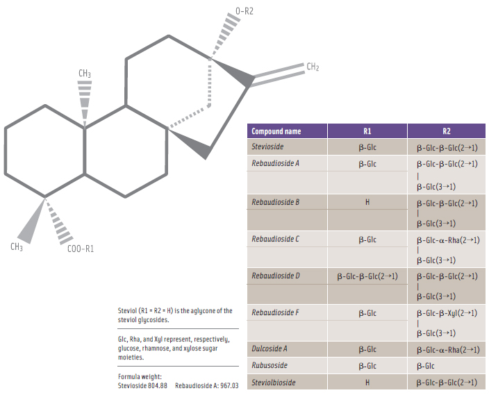 Figure 1. Chemical Structures of Nine Key Steviol Glycosides. From FAO, 2010.