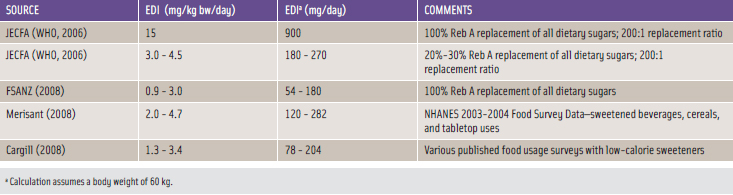 Table 2. Estimated Daily Intake (EDI) Assessments for Rebaudioside A.
