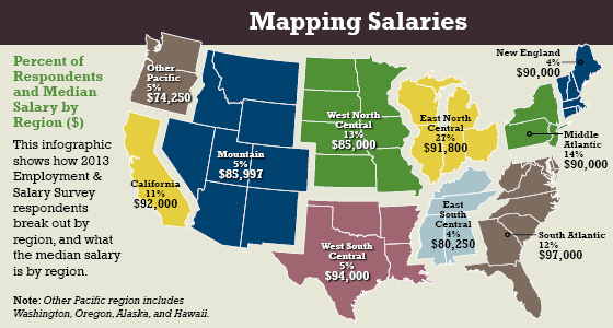 Mapping Salaries
