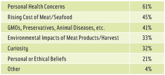 Figure 1. Factors Influencing Consumers' Decision to Practice or Consider a Vegan, Vegetarian, or Flexitarian Diet. From Acosta Sales & Marketing