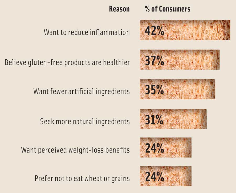 Figure 1. Why Consumers Avoid Gluten. From Ingredion, 2017